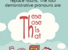 Demonstrative Pronoun: This, These, That, and Those
