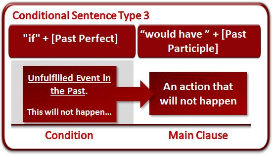 Contoh Percakapan Bahasa Inggris Dengan Menggunakan Conditioal Type Iii